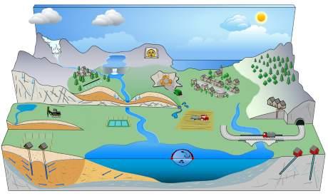 hvor kommer vannet fra
